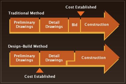 ACdesign-build-chart