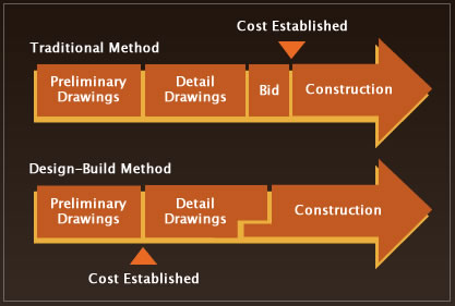 ACdesign-build-chart